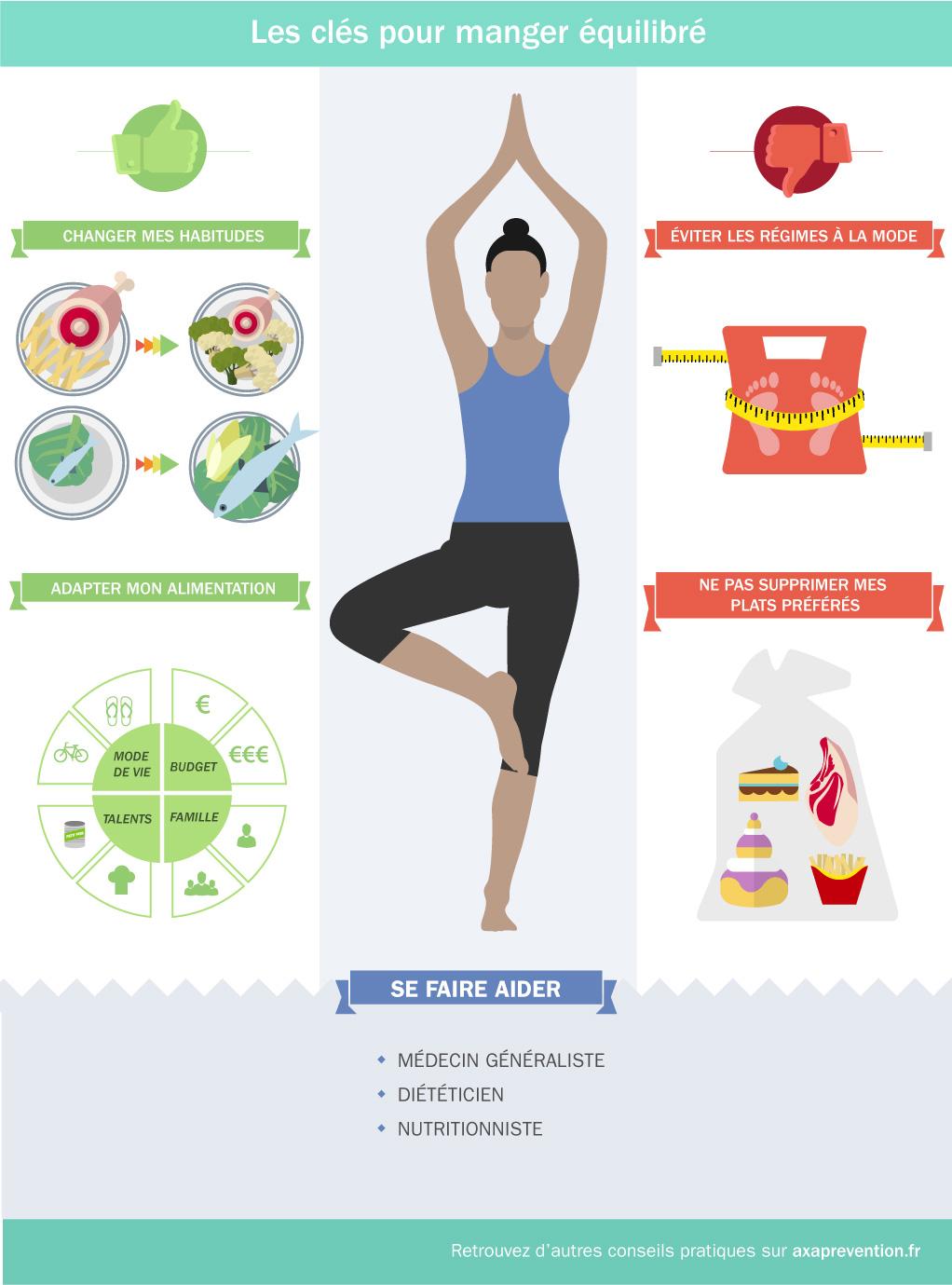 Les clés pour manger équilibré