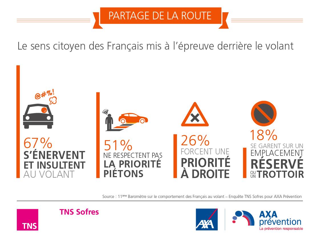 Baromètre AXA Prévention - Partage de la route
