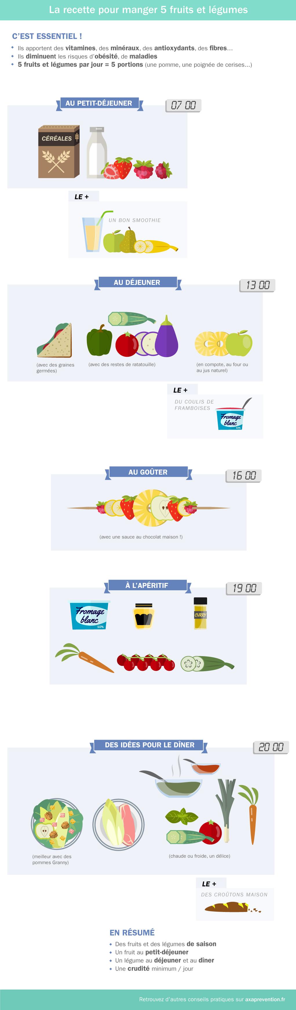 La recette pour manger 5 fruits et légumes