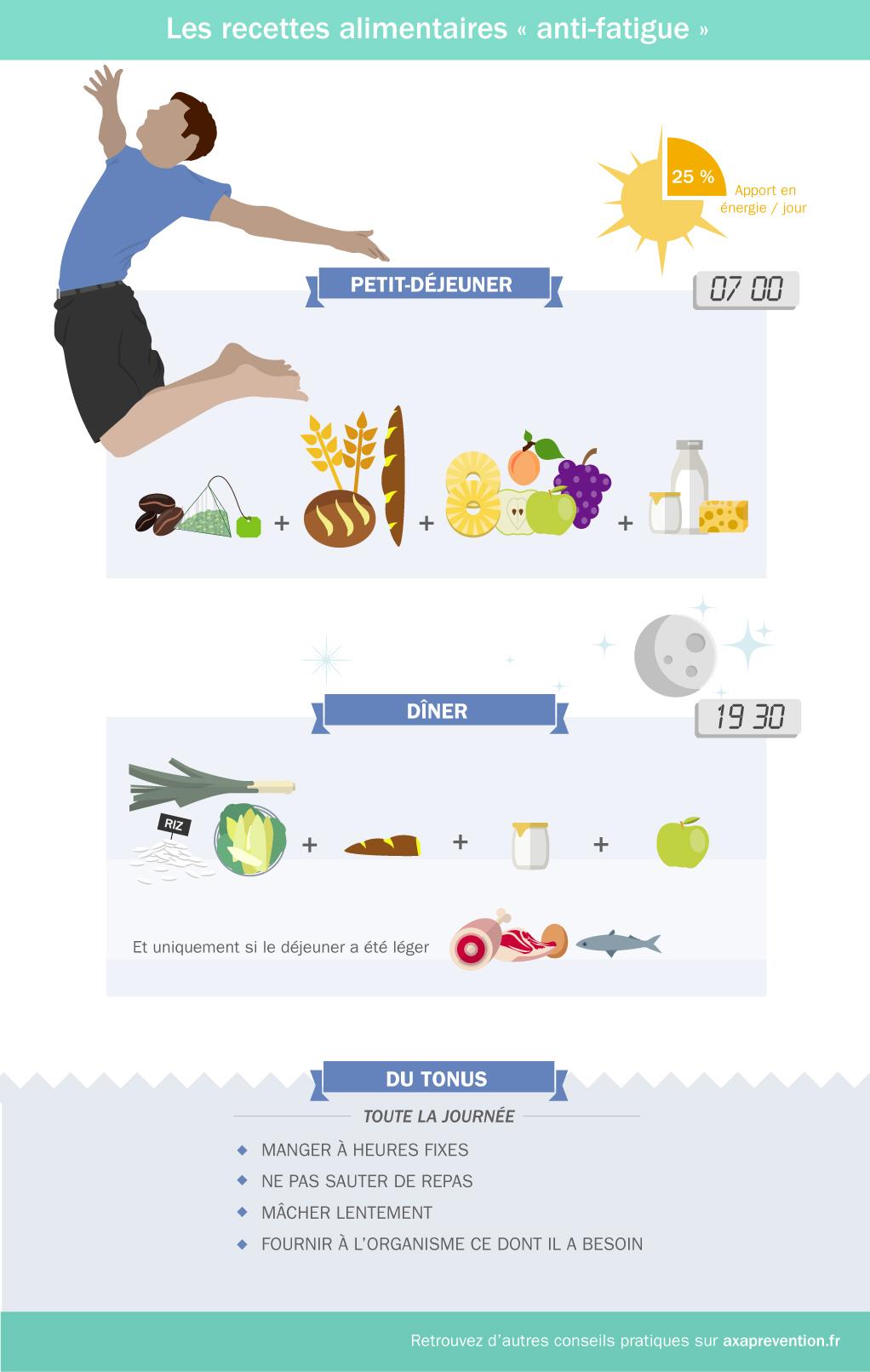 Les recettes alimentaires