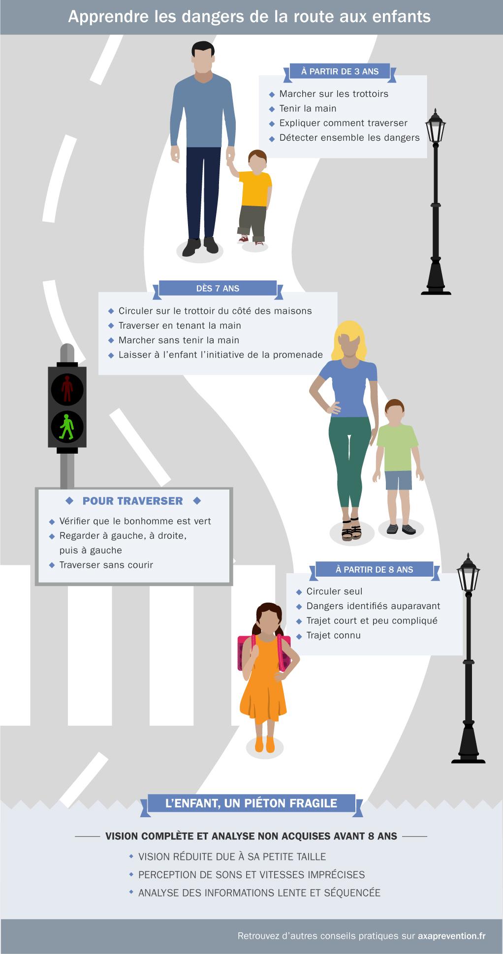 Illustration des conseils pour apprendre les dangers de la route aux enfants
